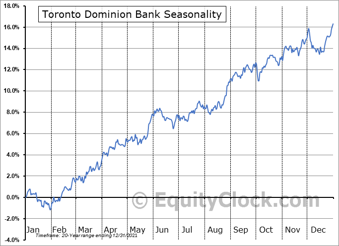 Toronto Dominion Bank (NYSE:TD) Seasonal Chart