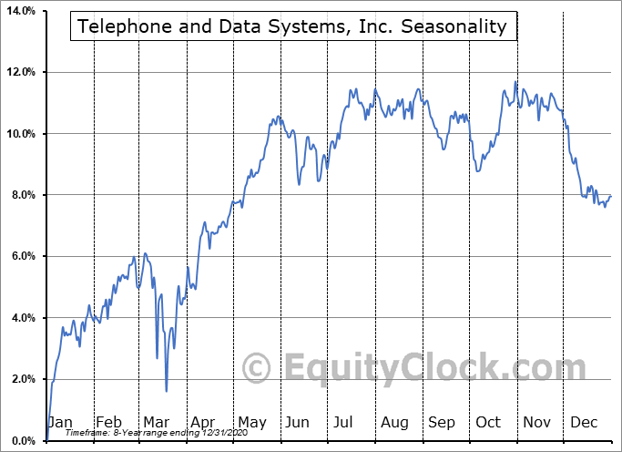 Telephone and Data Systems, Inc. (NYSE:TDA) Seasonal Chart