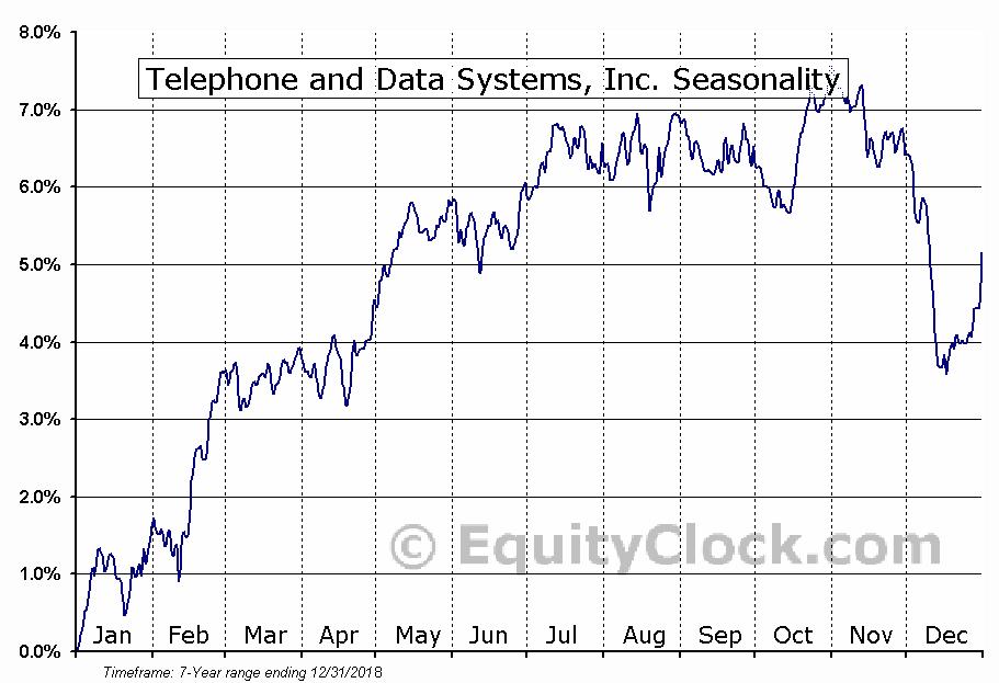 Telephone and Data Systems, Inc. (NYSE:TDE) Seasonal Chart