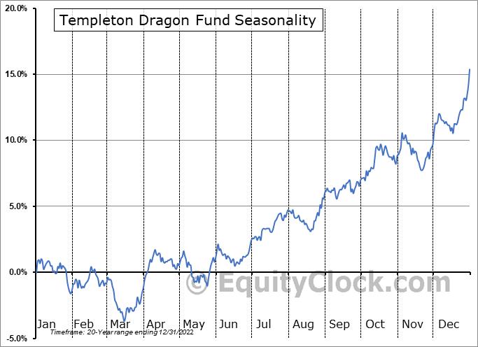 Templeton Dragon Fund (NYSE:TDF) Seasonal Chart