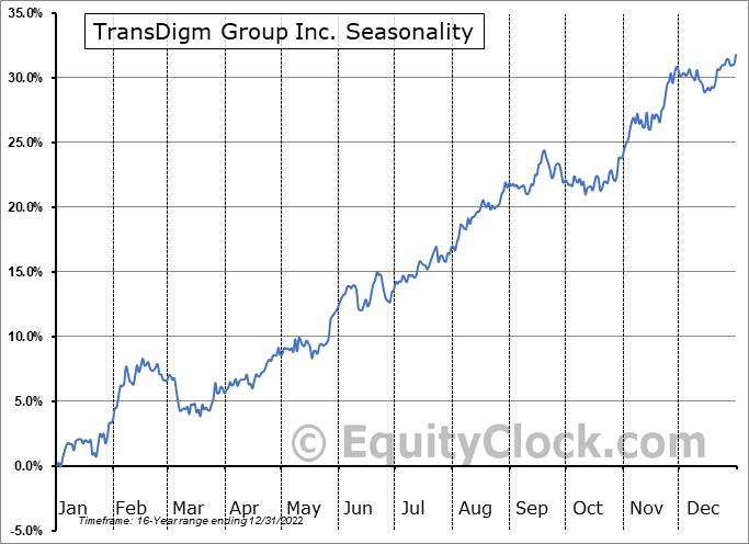 TransDigm Group Inc. (NYSE:TDG) Seasonal Chart