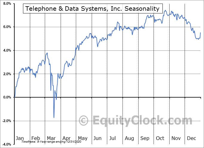 Telephone & Data Systems, Inc. (NYSE:TDJ) Seasonal Chart
