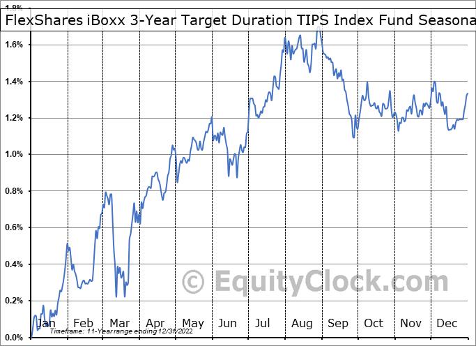 FlexShares iBoxx 3-Year Target Duration TIPS Index Fund (AMEX:TDTT) Seasonal Chart