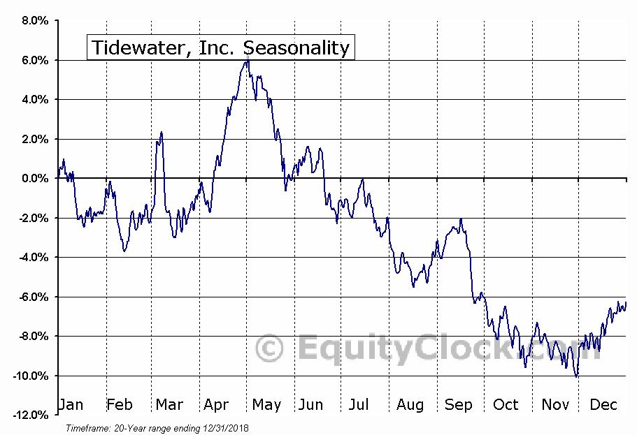 Tidewater, Inc. (NYSE:TDW) Seasonal Chart