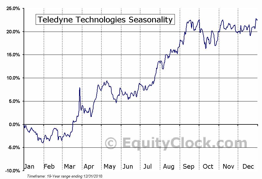 Teledyne Technologies (NYSE:TDY) Seasonal Chart