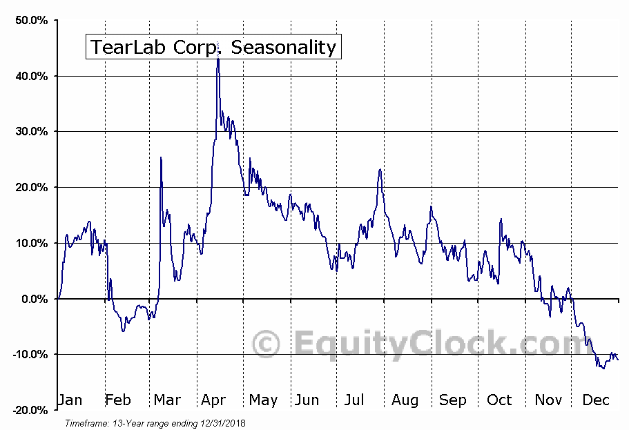 TearLab Corp. (OTCMKT:TEAR) Seasonal Chart