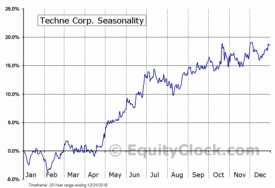 Techne Corp. (NASD:TECH) Seasonal Chart