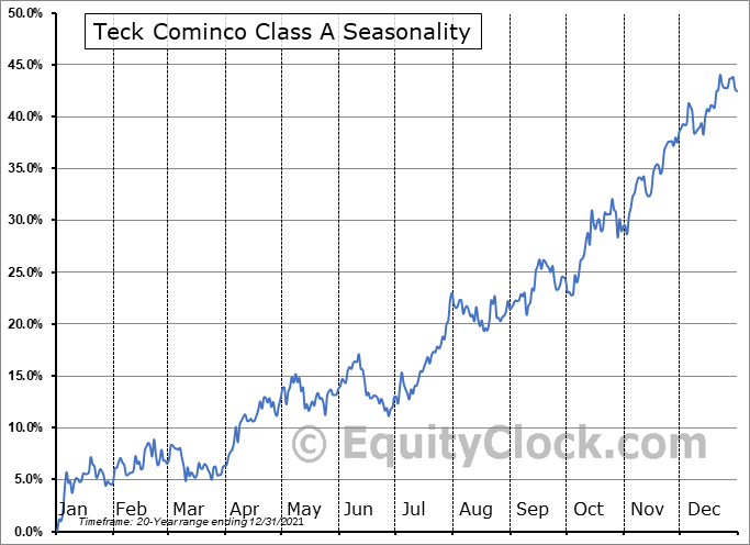 Teck Cominco Class A (TSE:TECK/A.TO) Seasonal Chart