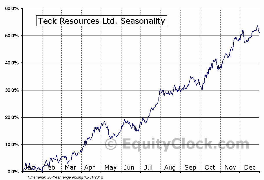 Teck Resources (TSE:TECK-B) Seasonal Chart