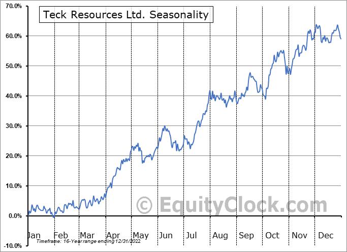 Teck Resources Ltd. (NYSE:TECK) Seasonal Chart