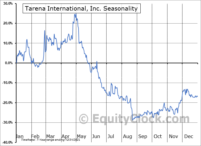 Tarena International, Inc. (NASD:TEDU) Seasonal Chart