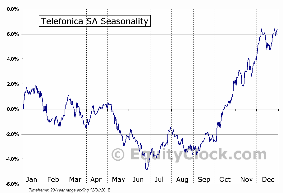 Telefonica SA (NYSE:TEF) Seasonal Chart