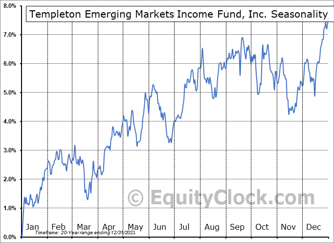 Templeton Emerging Markets Income Fund, Inc. (NYSE:TEI) Seasonal Chart