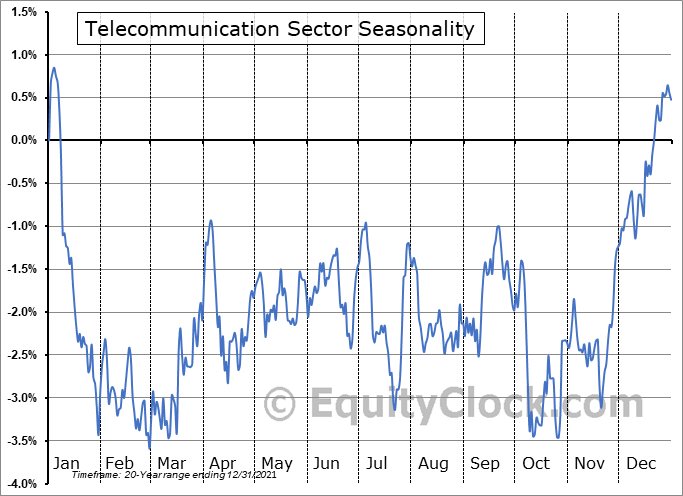 Telecommunications Sector Seasonal Chart