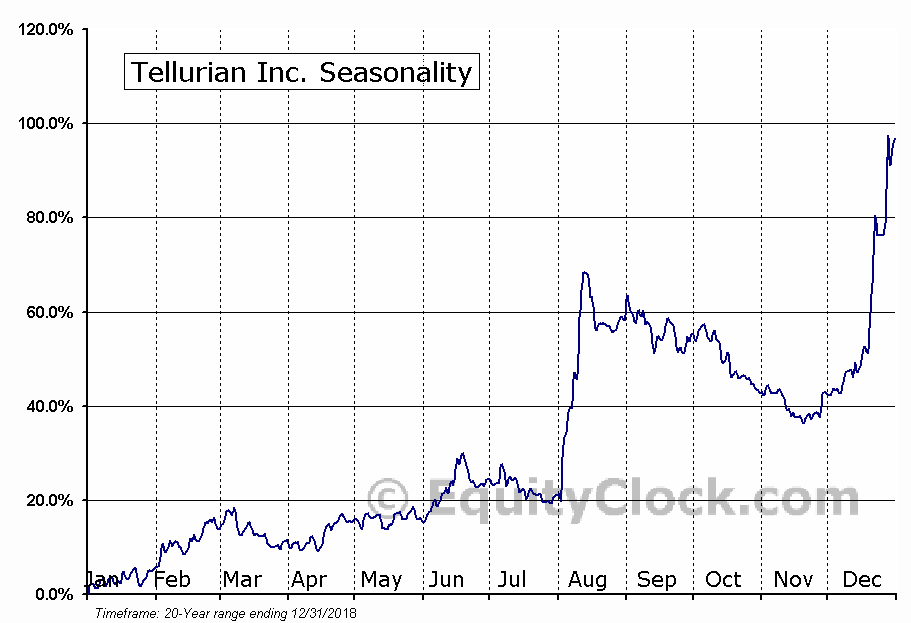 Tellurian Inc. (NASD:TELL) Seasonal Chart