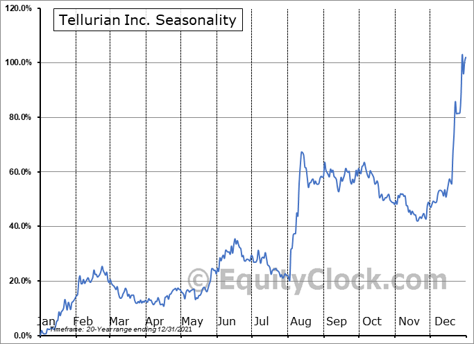 Tellurian Inc. (NASD:TELL) Seasonal Chart