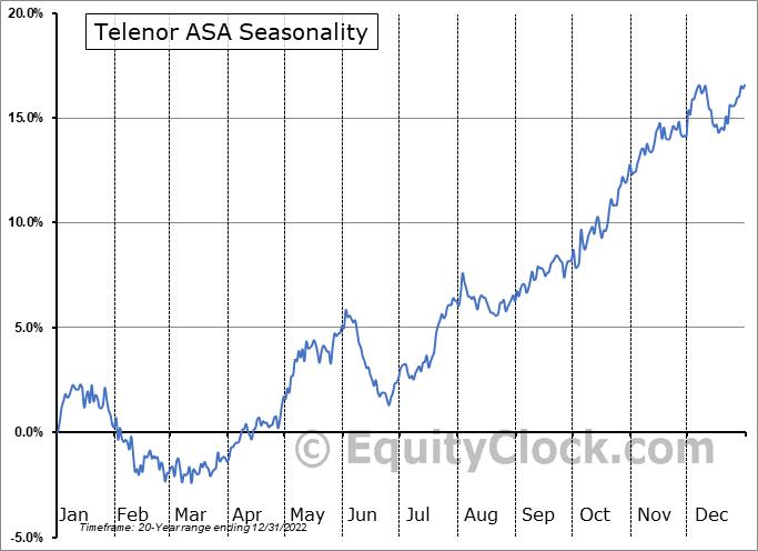 Telenor ASA (OTCMKT:TELNY) Seasonal Chart