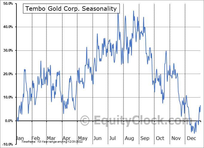 Tembo Gold Corp. (TSXV:TEM.V) Seasonal Chart