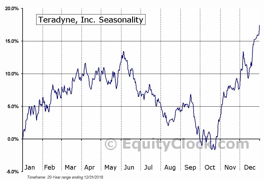 Teradyne, Inc. (NASD:TER) Seasonal Chart