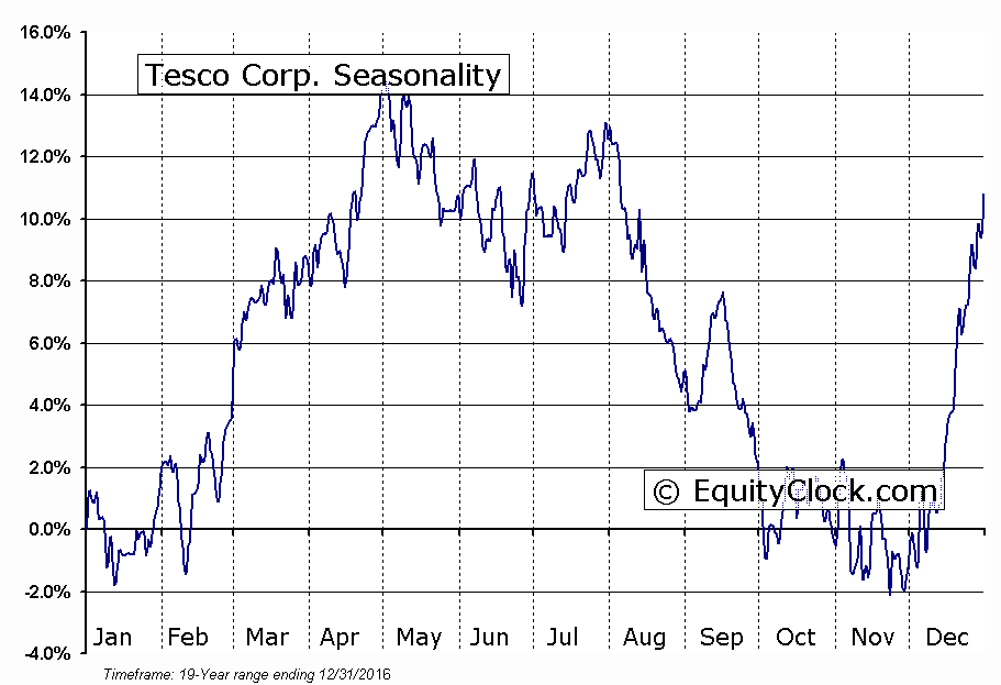 Tesco Corp. (NASD:TESO) Seasonal Chart