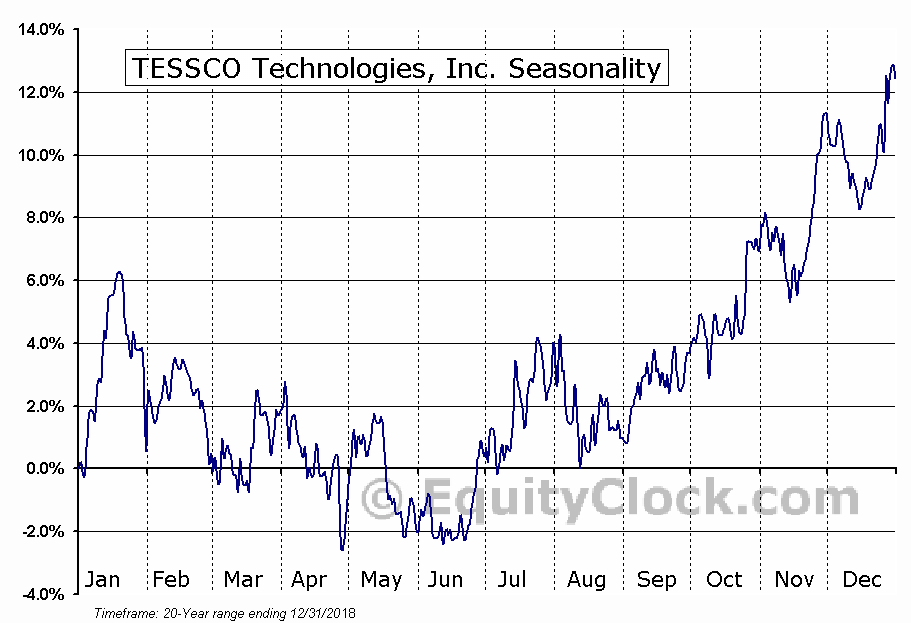 TESSCO Technologies, Inc. (NASD:TESS) Seasonal Chart