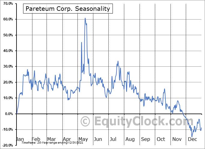 Pareteum Corp. (NASD:TEUM) Seasonal Chart