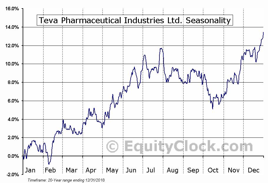 Teva Pharmaceutical Industries Ltd. (NYSE:TEVA) Seasonal Chart