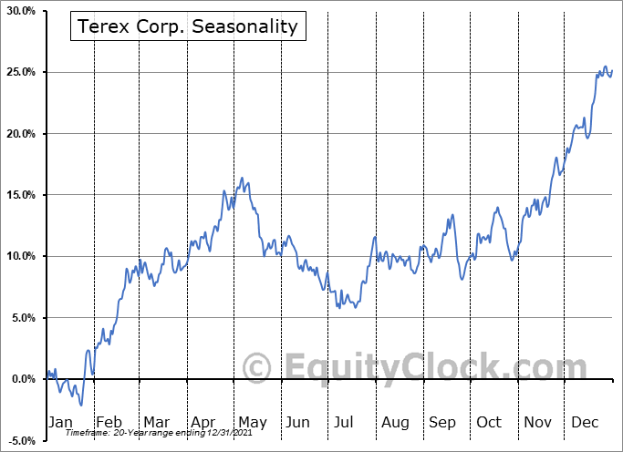 Terex Corp. (NYSE:TEX) Seasonal Chart