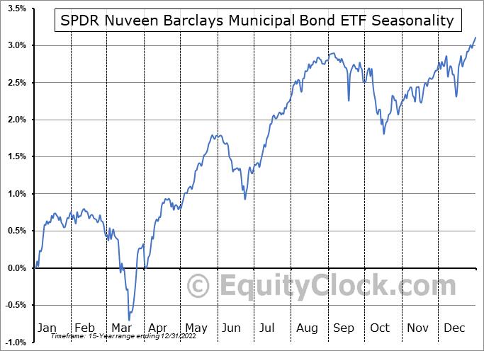 SPDR Nuveen Barclays Municipal Bond ETF (NYSE:TFI) Seasonal Chart
