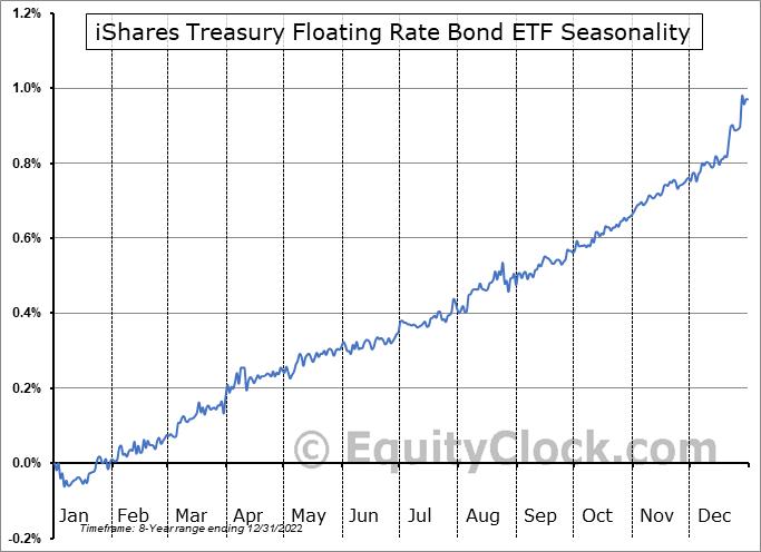 iShares Treasury Floating Rate Bond ETF (AMEX:TFLO) Seasonal Chart