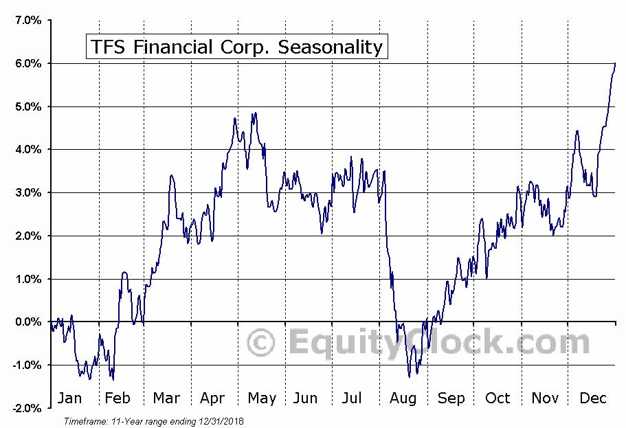 TFS Financial Corp. (NASD:TFSL) Seasonal Chart