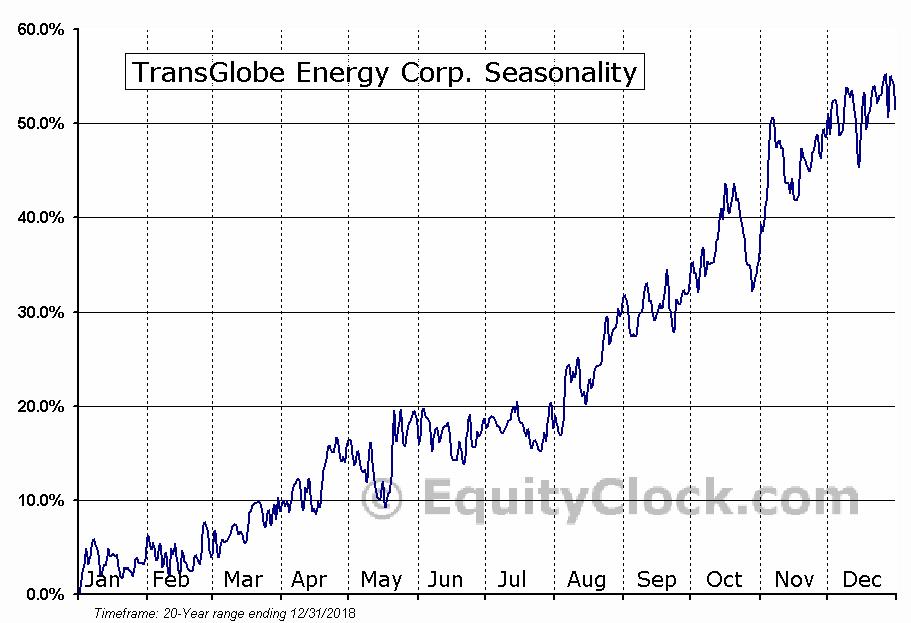 TransGlobe Energy Corp. (NASD:TGA) Seasonal Chart