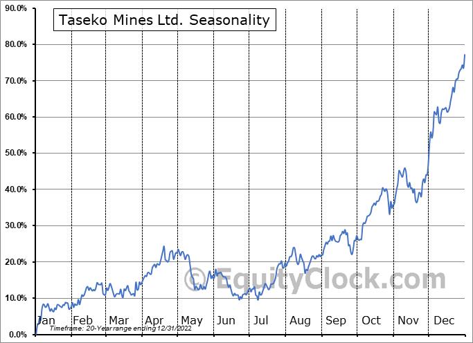 Taseko Mines Ltd. (AMEX:TGB) Seasonal Chart