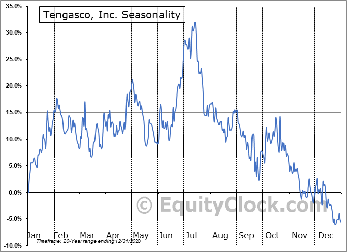 Tengasco, Inc. (AMEX:TGC) Seasonal Chart