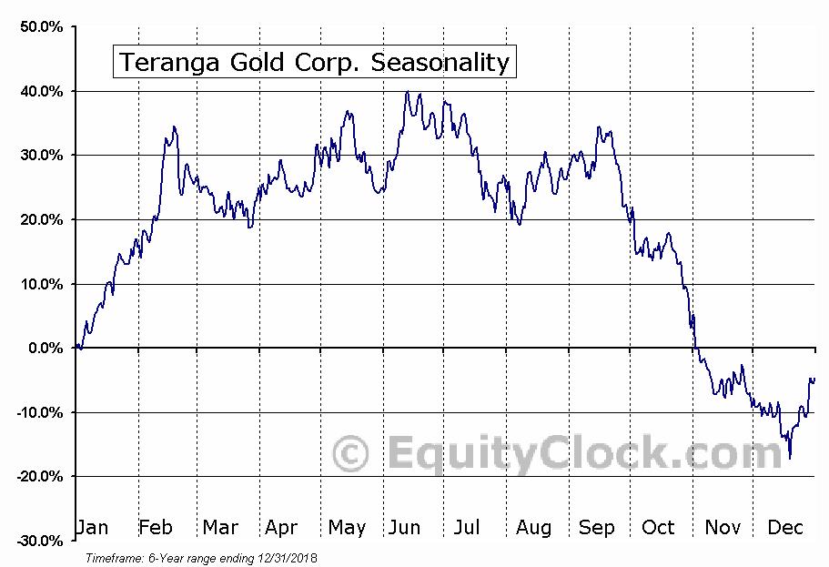 Teranga Gold Corp. (OTCMKT:TGCDF) Seasonal Chart