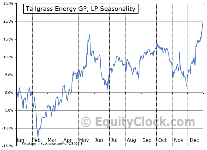 Tallgrass Energy GP, LP (NYSE:TGE) Seasonal Chart