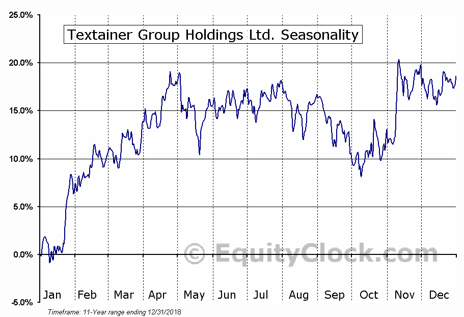 Textainer Group Holdings Ltd. (NYSE:TGH) Seasonal Chart