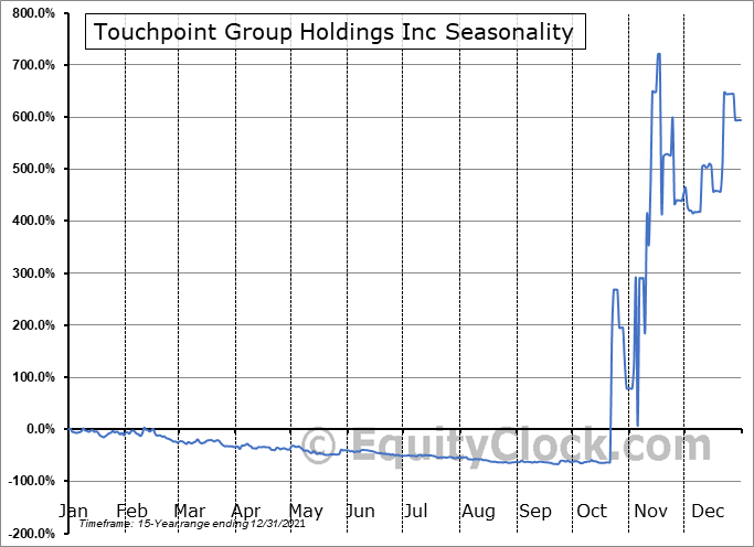 Touchpoint Group Holdings Inc (OTCMKT:TGHI) Seasonal Chart