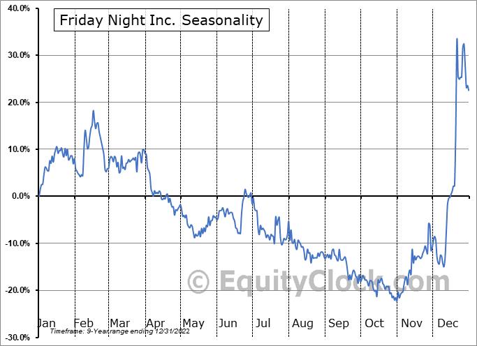 Friday Night Inc. (OTCMKT:TGIFF) Seasonal Chart