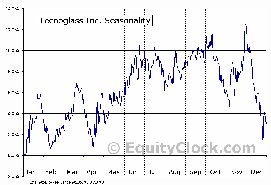Tecnoglass Inc. (NASD:TGLS) Seasonal Chart