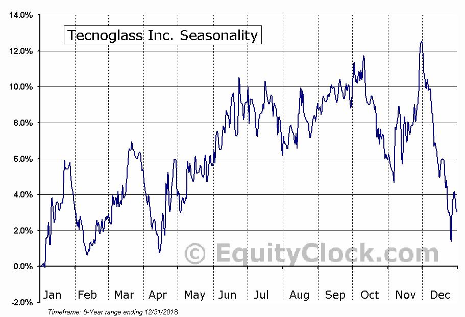 Tecnoglass Inc. (NASD:TGLS) Seasonal Chart