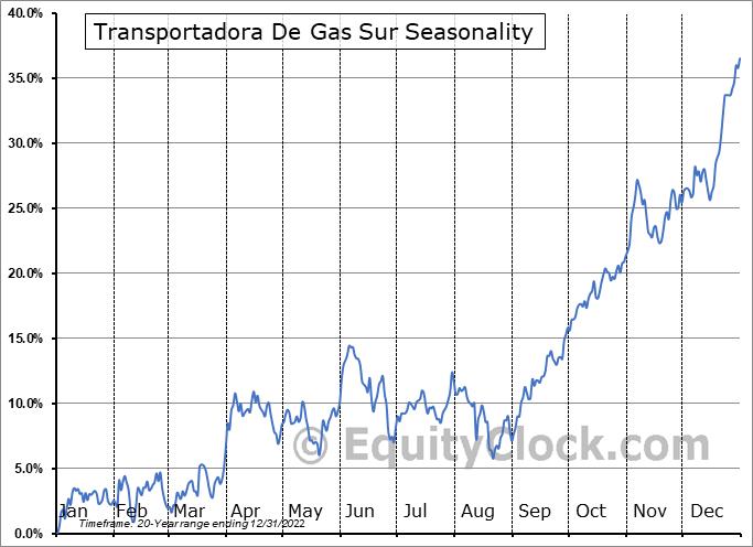 Transportadora De Gas Sur (NYSE:TGS) Seasonal Chart
