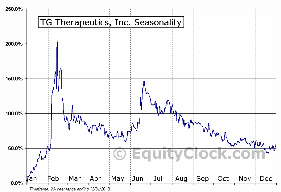 TG Therapeutics, Inc. (NASD:TGTX) Seasonal Chart