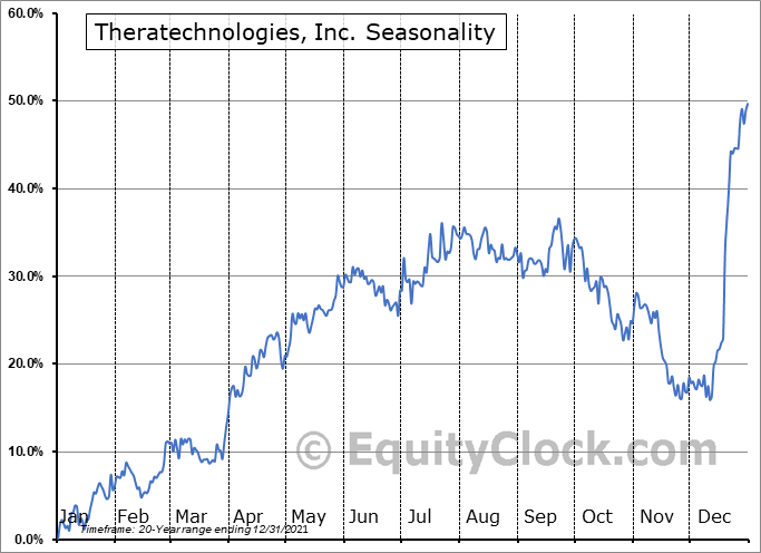 Theratechnologies, Inc. (TSE:TH.TO) Seasonal Chart