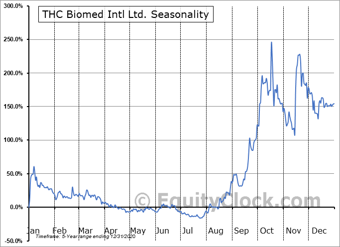 THC Biomed Intl Ltd. (CSE:THC.CA) Seasonal Chart