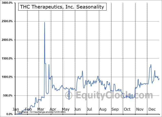 THC Therapeutics, Inc. (OTCMKT:THCT) Seasonal Chart