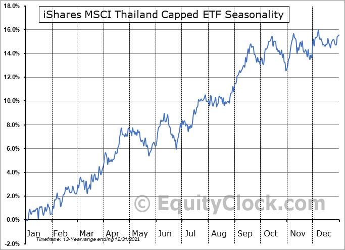 iShares MSCI Thailand Capped ETF (NYSE:THD) Seasonal Chart