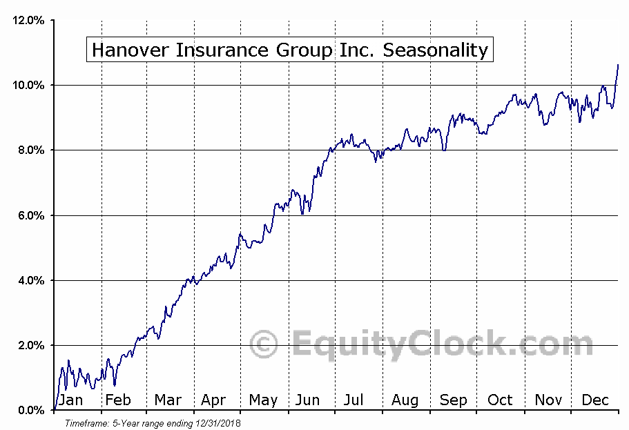 Hanover Insurance Group Inc. (NYSE:THGA) Seasonal Chart