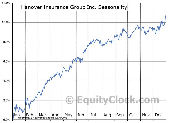 Hanover Insurance Group Inc. (NYSE:THGA) Seasonal Chart