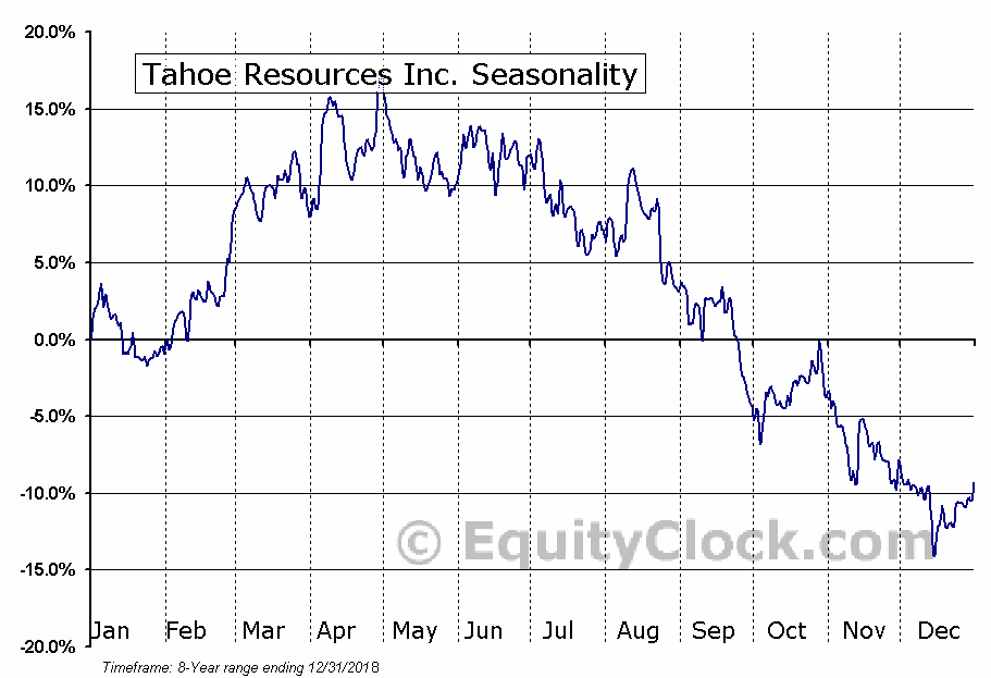 Tahoe Resources (TSE:THO) Seasonal Chart